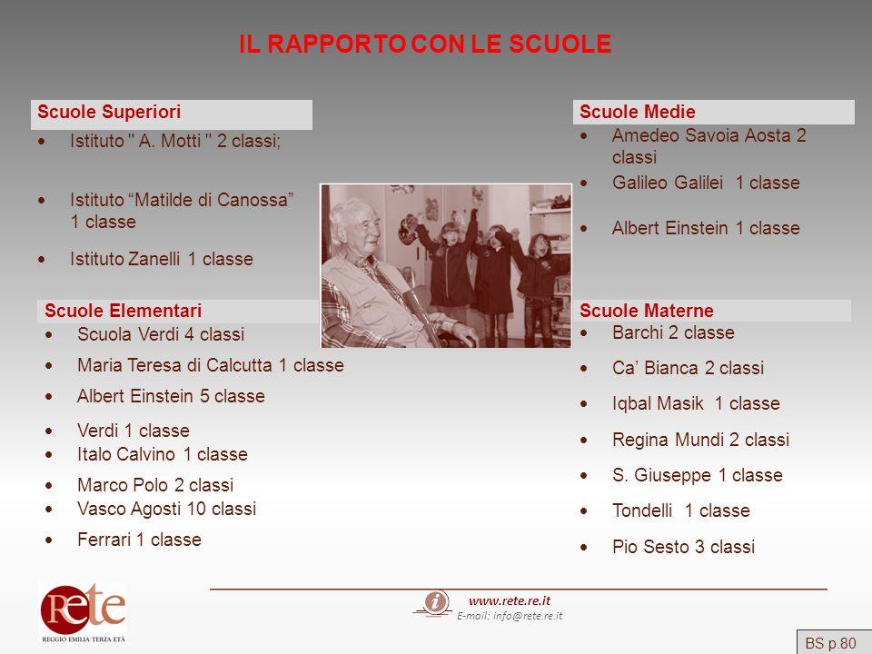 www.rete.re.it E-mail: info@rete.re.it IL RAPPORTO CON LE SCUOLE BS p.80 Scuole Superiori Istituto