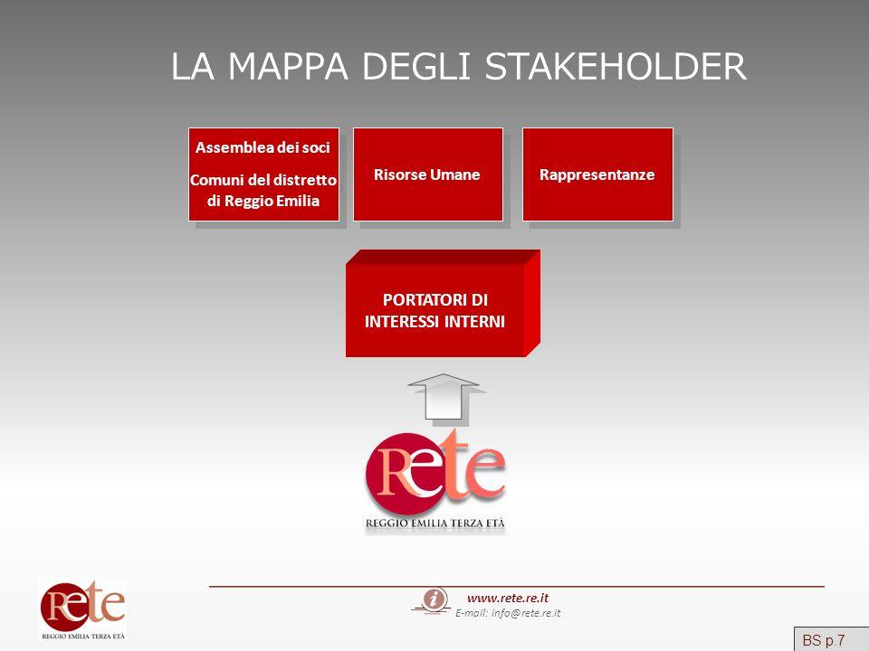 LA MAPPA DEGLI STAKEHOLDER www.rete.re.it E-mail: info@rete.re.it PORTATORI DI INTERESSI INTERNI Assemblea dei soci Comuni del distretto di Reggio Emi