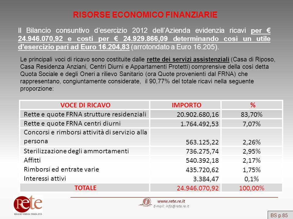 www.rete.re.it E-mail: info@rete.re.it BS p.85 RISORSE ECONOMICO FINANZIARIE Il Bilancio consuntivo desercizio 2012 dellAzienda evidenzia ricavi per 2