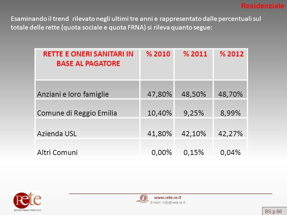 www.rete.re.it E-mail: info@rete.re.it BS p.86 Esaminando il trend rilevato negli ultimi tre anni e rappresentato dalle percentuali sul totale delle r