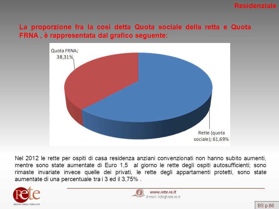 www.rete.re.it E-mail: info@rete.re.it BS p.86 La proporzione fra la così detta Quota sociale della retta e Quota FRNA, è rappresentata dal grafico se