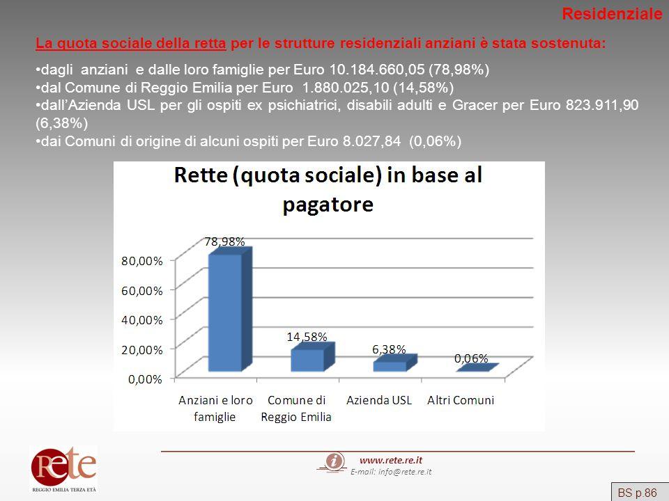 www.rete.re.it E-mail: info@rete.re.it BS p.86 La quota sociale della retta per le strutture residenziali anziani è stata sostenuta: dagli anziani e d