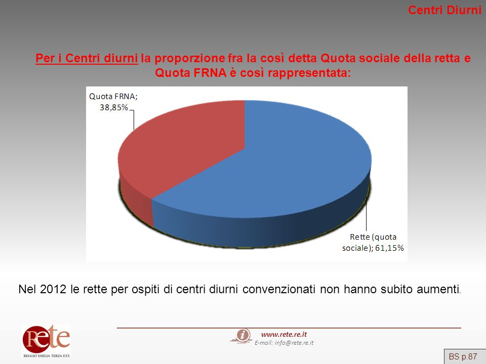 www.rete.re.it E-mail: info@rete.re.it BS p.87 Per i Centri diurni la proporzione fra la così detta Quota sociale della retta e Quota FRNA è così rapp