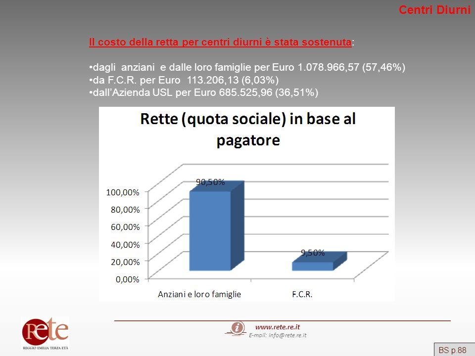 www.rete.re.it E-mail: info@rete.re.it BS p.88 Il costo della retta per centri diurni è stata sostenuta: dagli anziani e dalle loro famiglie per Euro