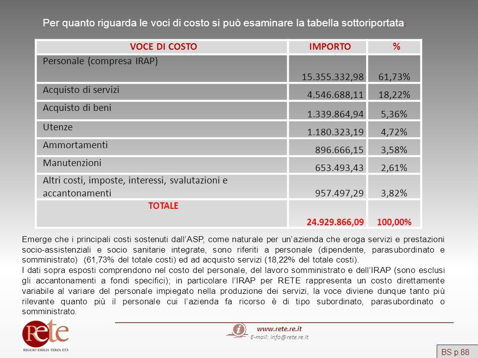 www.rete.re.it E-mail: info@rete.re.it BS p.88 Per quanto riguarda le voci di costo si può esaminare la tabella sottoriportata : VOCE DI COSTOIMPORTO%
