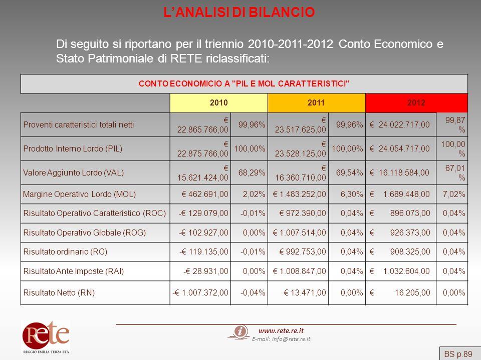 www.rete.re.it E-mail: info@rete.re.it BS p.89 LANALISI DI BILANCIO Di seguito si riportano per il triennio 2010-2011-2012 Conto Economico e Stato Pat