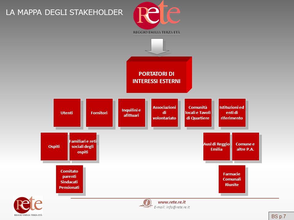 www.rete.re.it E-mail: info@rete.re.it PORTATORI DI INTERESSI ESTERNI Utenti Fornitori Inquilini e afittuari Associazioni di volontariato Comunità loc