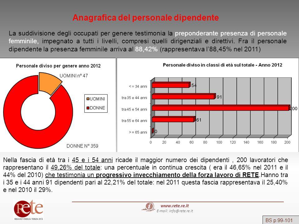 www.rete.re.it E-mail: info@rete.re.it BS p.99-101 Anagrafica del personale dipendente La suddivisione degli occupati per genere testimonia la prepond