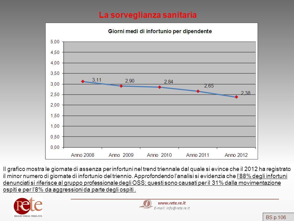 www.rete.re.it E-mail: info@rete.re.it BS p.106 La sorveglianza sanitaria Il grafico mostra le giornate di assenza per infortuni nel trend triennale d