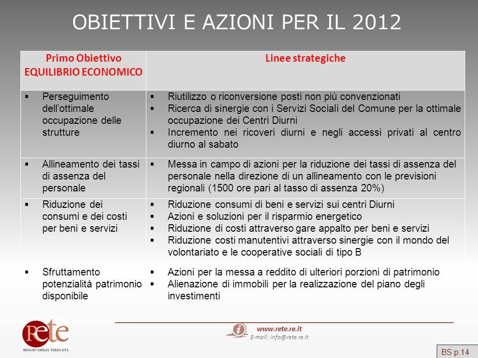 OBIETTIVI E AZIONI PER IL 2012 www.rete.re.it E-mail: info@rete.re.it Primo Obiettivo EQUILIBRIO ECONOMICO Linee strategiche Perseguimento dellottimal