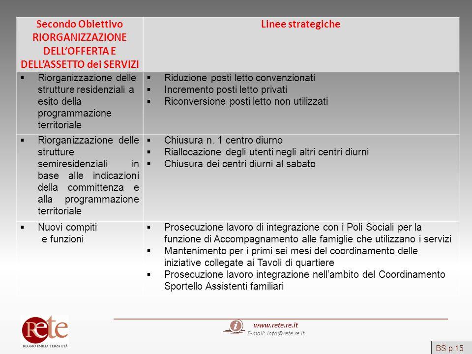 www.rete.re.it E-mail: info@rete.re.it Secondo Obiettivo RIORGANIZZAZIONE DELLOFFERTA E DELLASSETTO dei SERVIZI Linee strategiche Riorganizzazione del