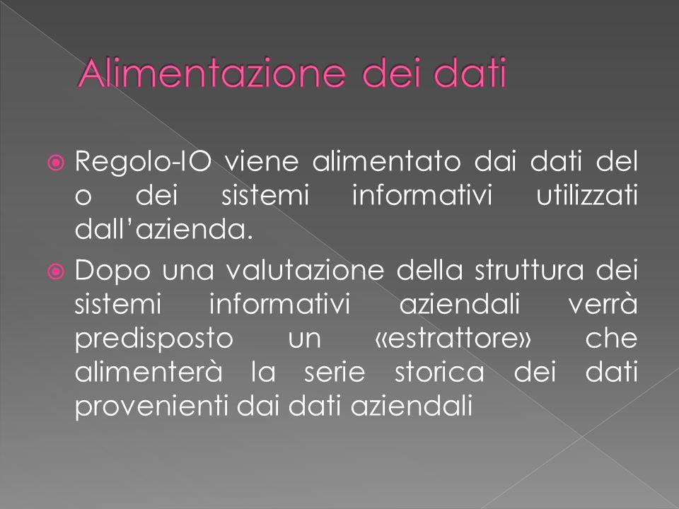 Dai vari sistemi informativi giornalmente si alimentano i dati di Regolo-IO SI 1 SI 2 SI 3 DB Regolo-IO