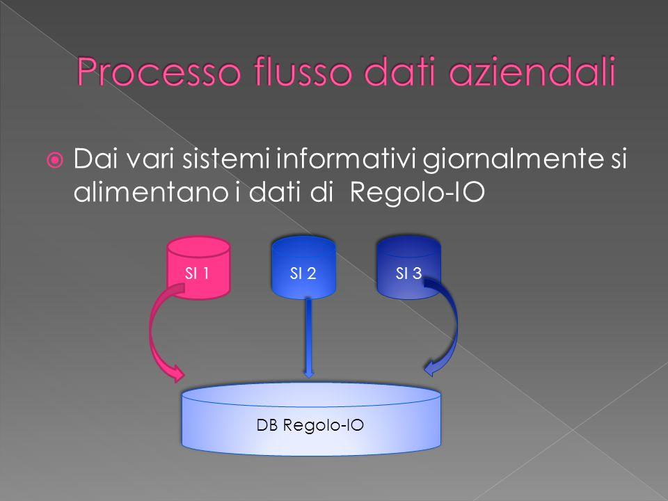 La struttura regolamentare interna verrà studiata e tradotta in strumento informatico ed implementato in Regolo- IO.