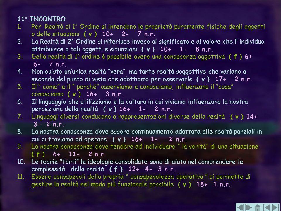 11° INCONTRO 1. Per Realtà di 1° Ordine si intendono le proprietà puramente fisiche degli oggetti o delle situazioni ( v ) 10+ 2- 7 n.r. 2. La Realtà