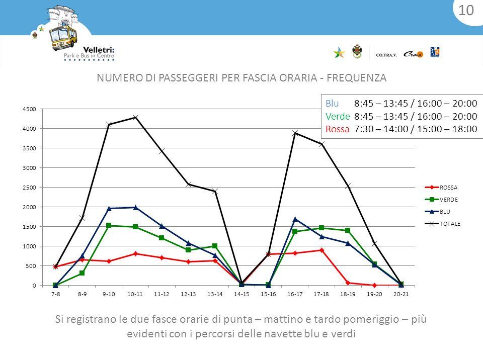 10 Si registrano le due fasce orarie di punta – mattino e tardo pomeriggio – più evidenti con i percorsi delle navette blu e verdi NUMERO DI PASSEGGERI PER FASCIA ORARIA - FREQUENZA Blu8:45 – 13:45 / 16:00 – 20:00 Verde8:45 – 13:45 / 16:00 – 20:00 Rossa7:30 – 14:00 / 15:00 – 18:00