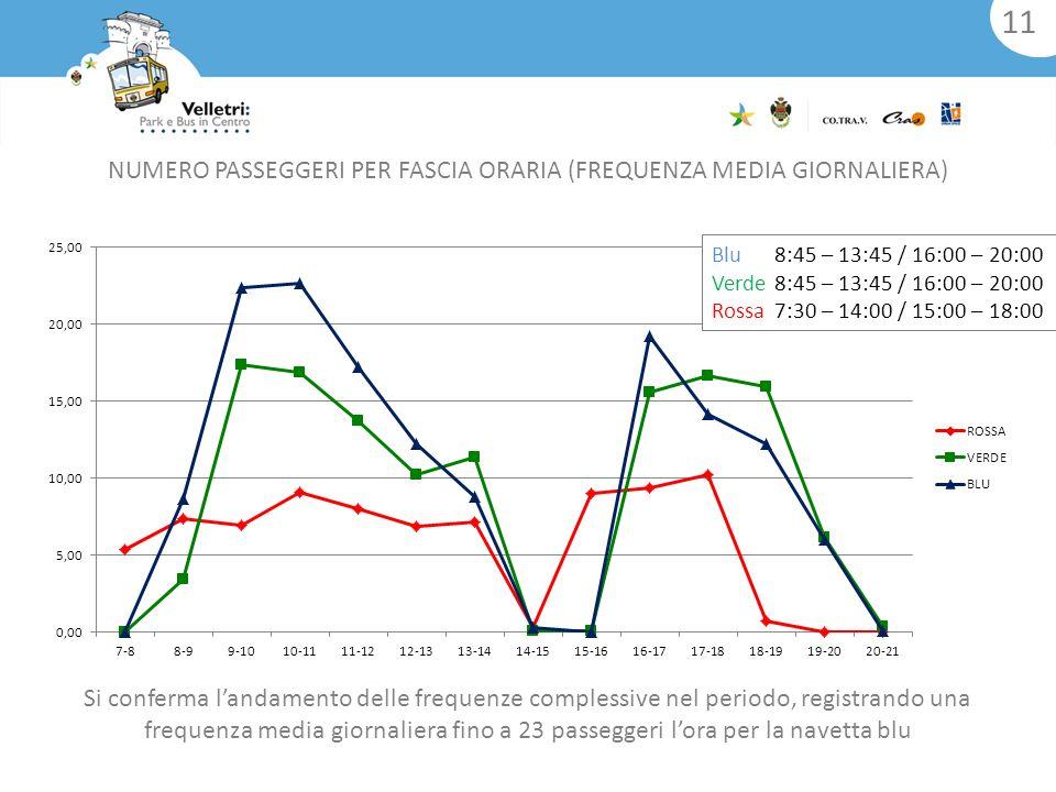 11 Si conferma landamento delle frequenze complessive nel periodo, registrando una frequenza media giornaliera fino a 23 passeggeri lora per la navetta blu NUMERO PASSEGGERI PER FASCIA ORARIA (FREQUENZA MEDIA GIORNALIERA) Blu8:45 – 13:45 / 16:00 – 20:00 Verde8:45 – 13:45 / 16:00 – 20:00 Rossa7:30 – 14:00 / 15:00 – 18:00
