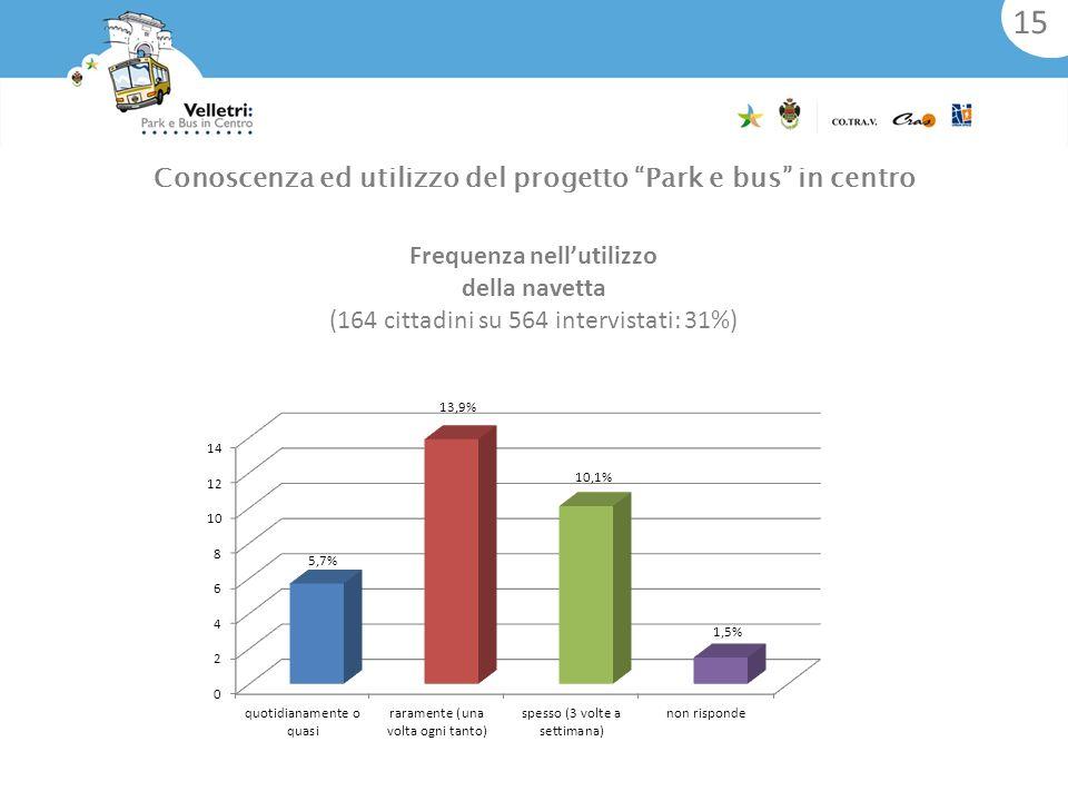 Frequenza nellutilizzo della navetta (164 cittadini su 564 intervistati: 31%) Conoscenza ed utilizzo del progetto Park e bus in centro 15