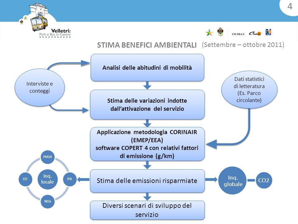 Stima delle variazioni indotte dallattivazione del servizio Analisi delle abitudini di mobilità Applicazione metodologia CORINAIR (EMEP/EEA) software COPERT 4 con relativi fattori di emissione (g/km) Applicazione metodologia CORINAIR (EMEP/EEA) software COPERT 4 con relativi fattori di emissione (g/km) Stima delle emissioni risparmiate Diversi scenari di sviluppo del servizio Inq.