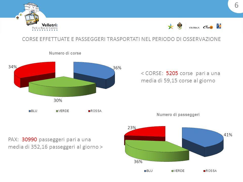 CORSE EFFETTUATE E PASSEGGERI TRASPORTATI NEL PERIODO DI OSSERVAZIONE < CORSE: 5205 corse pari a una media di 59,15 corse al giorno 6 PAX: 30990 passeggeri pari a una media di 352,16 passeggeri al giorno >