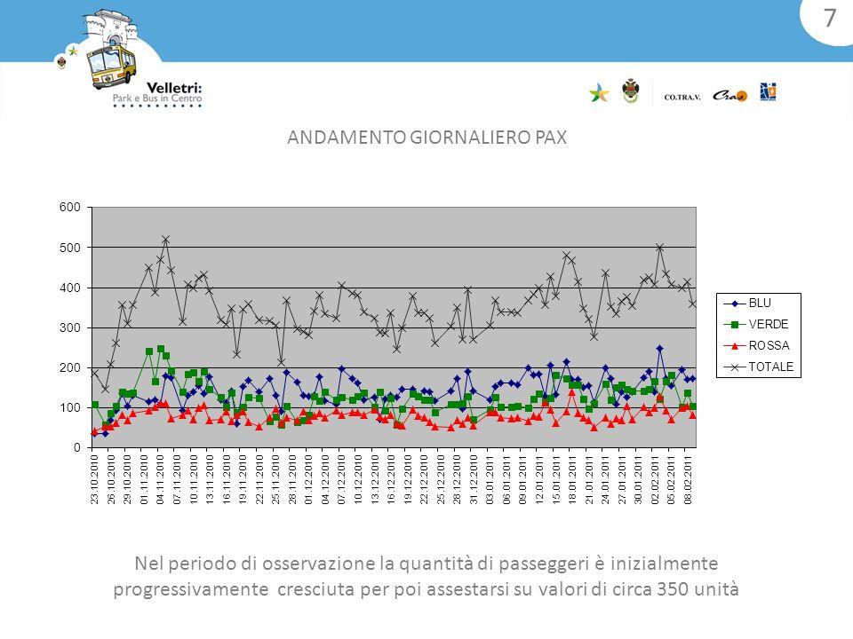 Nel periodo di osservazione la quantità di passeggeri è inizialmente progressivamente cresciuta per poi assestarsi su valori di circa 350 unità 7 ANDAMENTO GIORNALIERO PAX