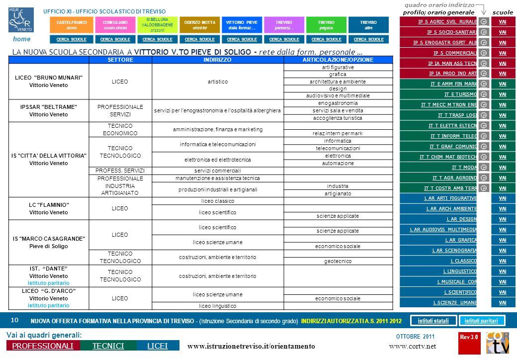 Rev 3.0 www.cortv.net www.istruzionetreviso.it/orientamento 10 Vai ai quadri generali: PROFESSIONALITECNICILICEI OTTOBRE 2011 NUOVA OFFERTA FORMATIVA