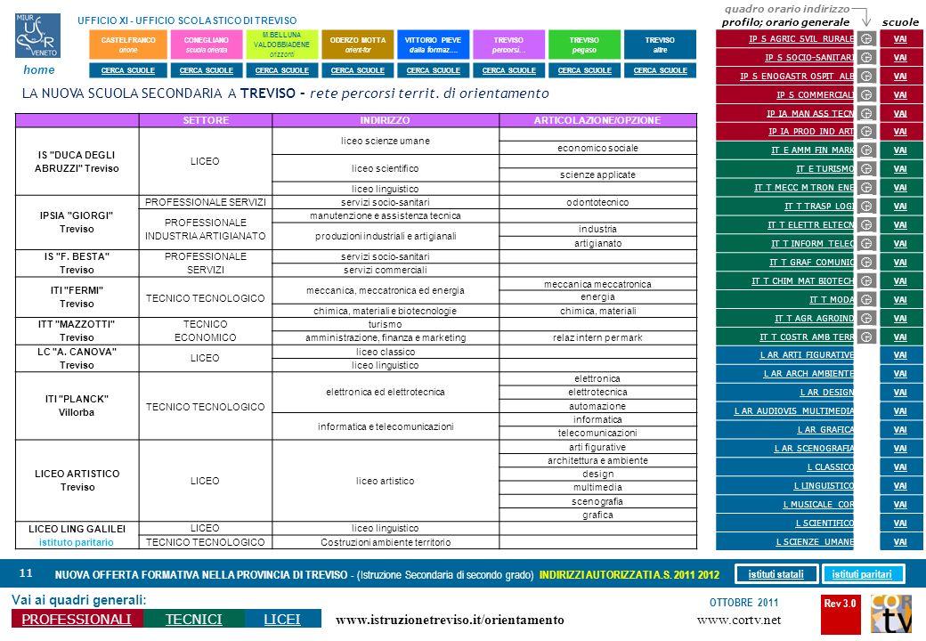 Rev 3.0 www.cortv.net www.istruzionetreviso.it/orientamento 11 Vai ai quadri generali: PROFESSIONALITECNICILICEI OTTOBRE 2011 NUOVA OFFERTA FORMATIVA
