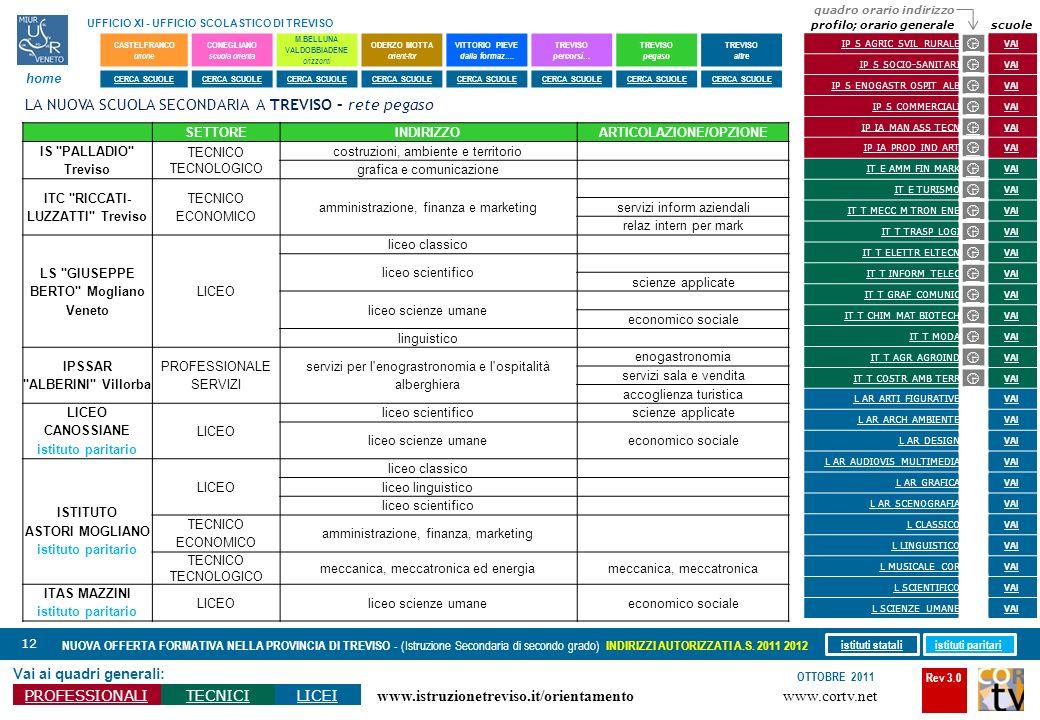 Rev 3.0 www.cortv.net www.istruzionetreviso.it/orientamento 12 Vai ai quadri generali: PROFESSIONALITECNICILICEI OTTOBRE 2011 NUOVA OFFERTA FORMATIVA