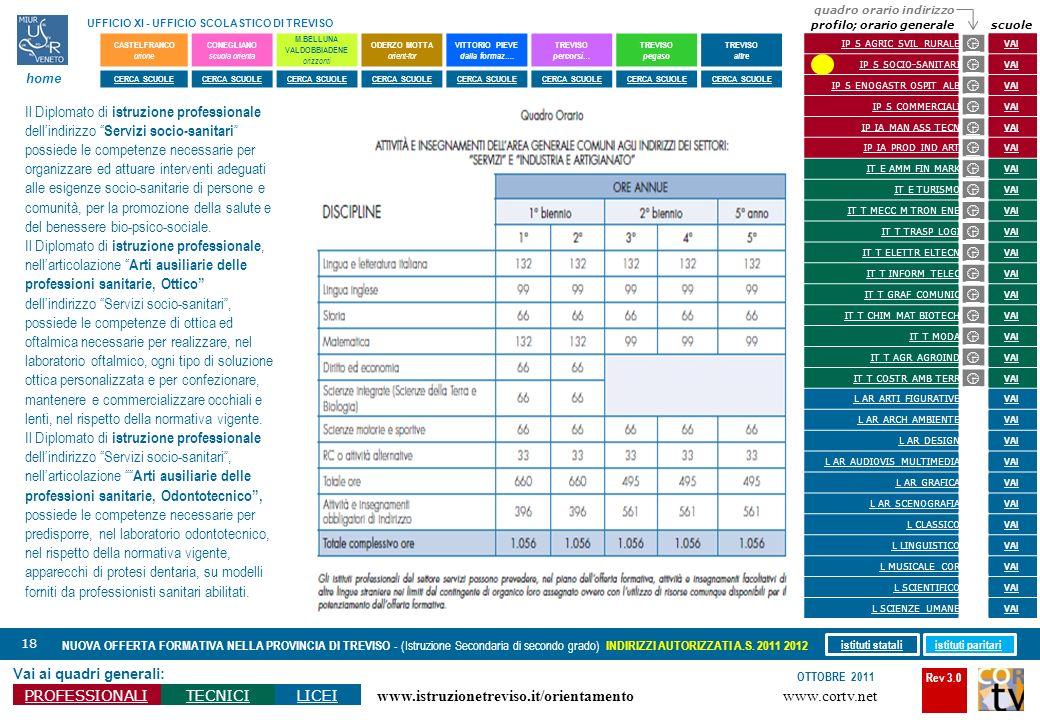 Rev 3.0 www.cortv.net www.istruzionetreviso.it/orientamento 18 Vai ai quadri generali: PROFESSIONALITECNICILICEI OTTOBRE 2011 NUOVA OFFERTA FORMATIVA