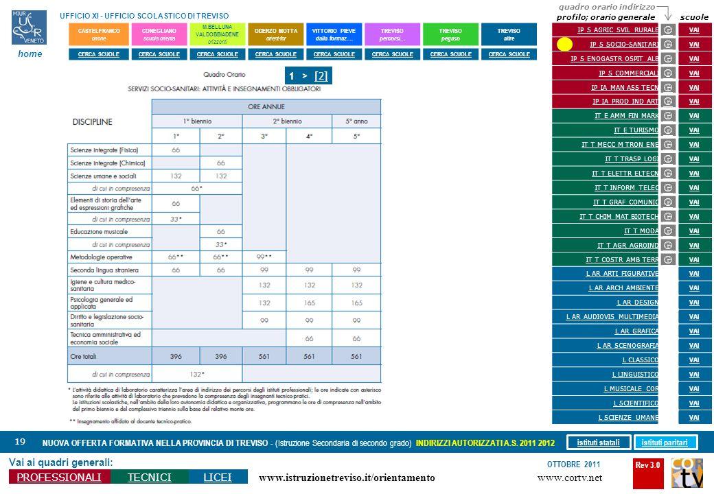 Rev 3.0 www.cortv.net www.istruzionetreviso.it/orientamento 19 Vai ai quadri generali: PROFESSIONALITECNICILICEI OTTOBRE 2011 NUOVA OFFERTA FORMATIVA