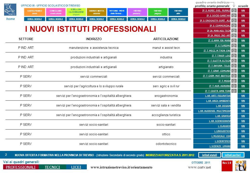 Rev 3.0 www.cortv.net www.istruzionetreviso.it/orientamento 23 Vai ai quadri generali: PROFESSIONALITECNICILICEI OTTOBRE 2011 NUOVA OFFERTA FORMATIVA NELLA PROVINCIA DI TREVISO - (Istruzione Secondaria di secondo grado) INDIRIZZI AUTORIZZATI A.S.