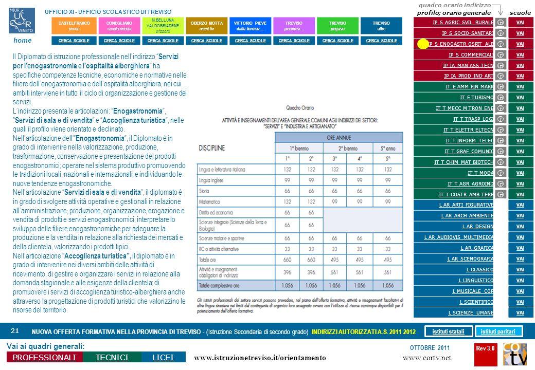 Rev 3.0 www.cortv.net www.istruzionetreviso.it/orientamento 21 Vai ai quadri generali: PROFESSIONALITECNICILICEI OTTOBRE 2011 NUOVA OFFERTA FORMATIVA