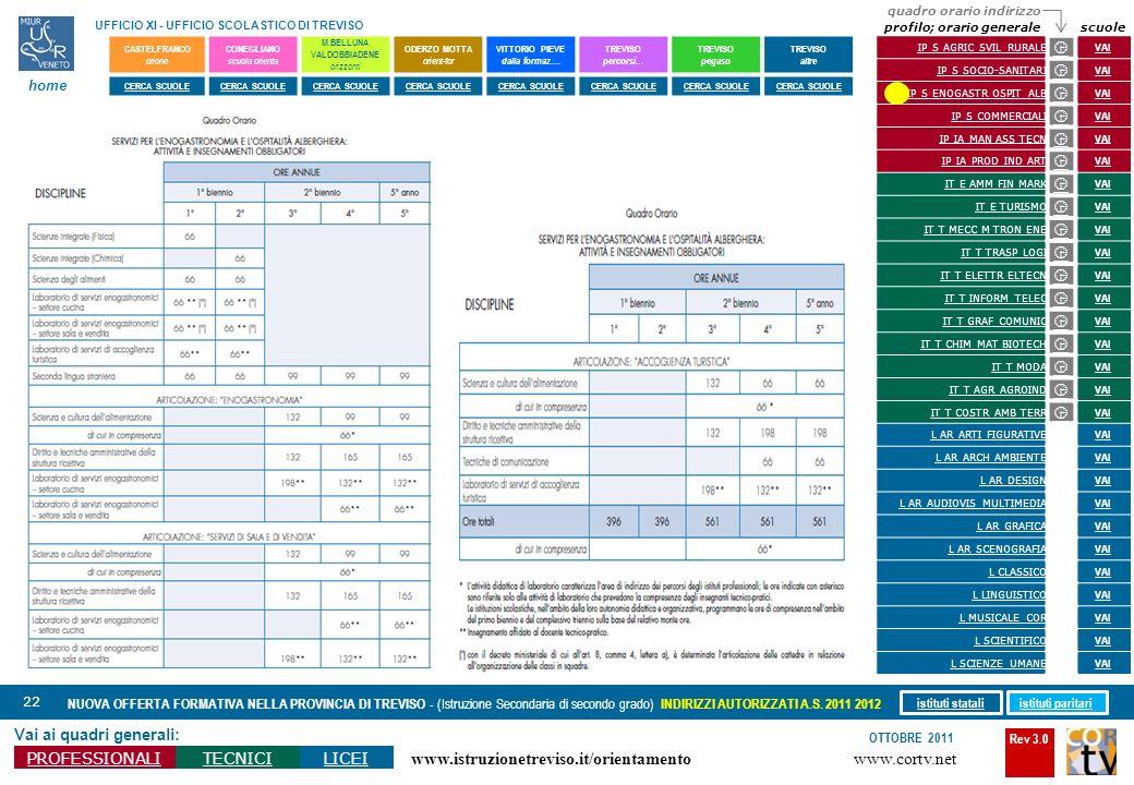 Rev 3.0 www.cortv.net www.istruzionetreviso.it/orientamento 22 Vai ai quadri generali: PROFESSIONALITECNICILICEI OTTOBRE 2011 NUOVA OFFERTA FORMATIVA