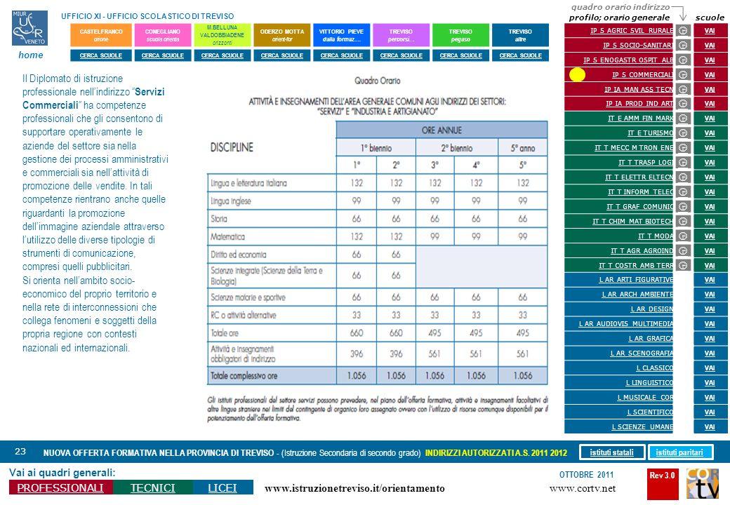 Rev 3.0 www.cortv.net www.istruzionetreviso.it/orientamento 23 Vai ai quadri generali: PROFESSIONALITECNICILICEI OTTOBRE 2011 NUOVA OFFERTA FORMATIVA