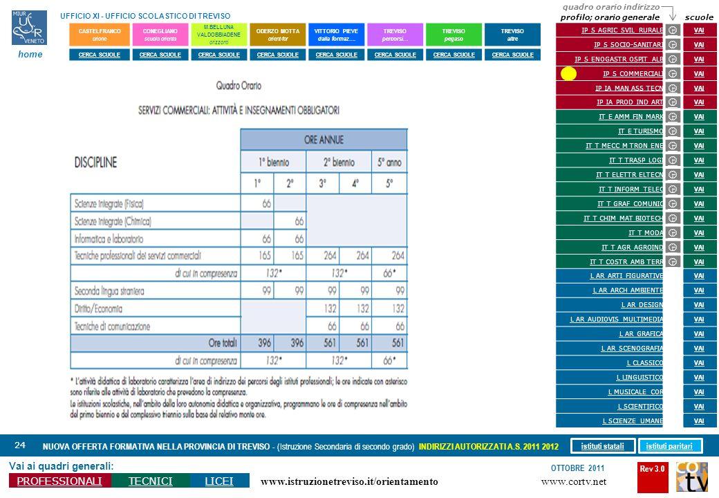 Rev 3.0 www.cortv.net www.istruzionetreviso.it/orientamento 24 Vai ai quadri generali: PROFESSIONALITECNICILICEI OTTOBRE 2011 NUOVA OFFERTA FORMATIVA
