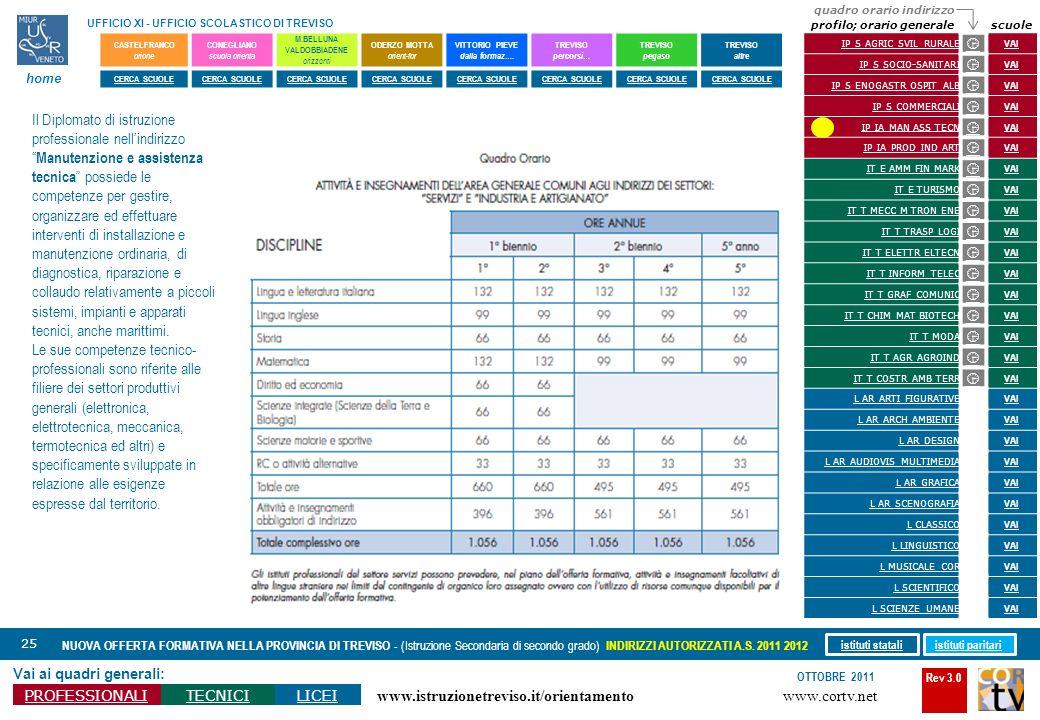 Rev 3.0 www.cortv.net www.istruzionetreviso.it/orientamento 25 Vai ai quadri generali: PROFESSIONALITECNICILICEI OTTOBRE 2011 NUOVA OFFERTA FORMATIVA