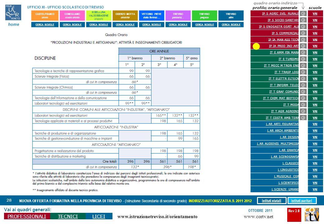 Rev 3.0 www.cortv.net www.istruzionetreviso.it/orientamento 28 Vai ai quadri generali: PROFESSIONALITECNICILICEI OTTOBRE 2011 NUOVA OFFERTA FORMATIVA