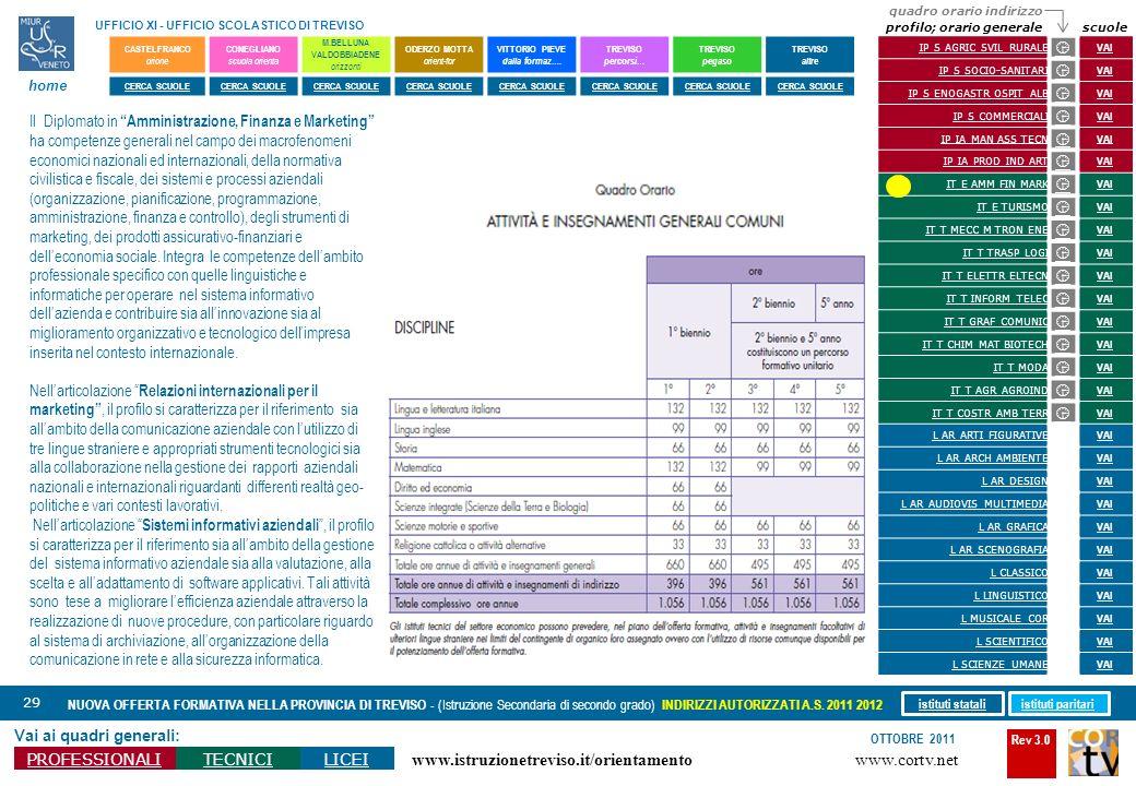 Rev 3.0 www.cortv.net www.istruzionetreviso.it/orientamento 29 Vai ai quadri generali: PROFESSIONALITECNICILICEI OTTOBRE 2011 NUOVA OFFERTA FORMATIVA