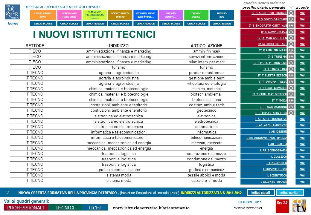 Rev 3.0 www.cortv.net www.istruzionetreviso.it/orientamento 3 Vai ai quadri generali: PROFESSIONALITECNICILICEI OTTOBRE 2011 NUOVA OFFERTA FORMATIVA N