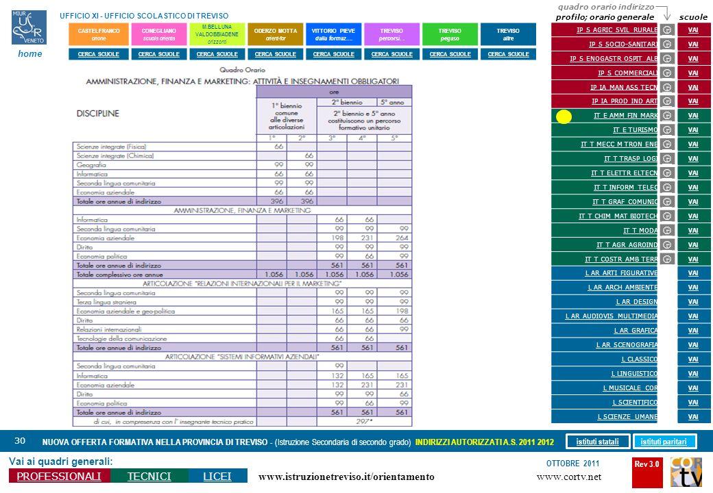 Rev 3.0 www.cortv.net www.istruzionetreviso.it/orientamento 30 Vai ai quadri generali: PROFESSIONALITECNICILICEI OTTOBRE 2011 NUOVA OFFERTA FORMATIVA