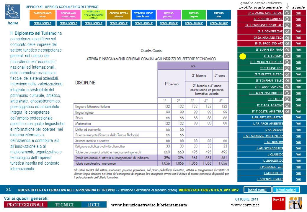 Rev 3.0 www.cortv.net www.istruzionetreviso.it/orientamento 31 Vai ai quadri generali: PROFESSIONALITECNICILICEI OTTOBRE 2011 NUOVA OFFERTA FORMATIVA