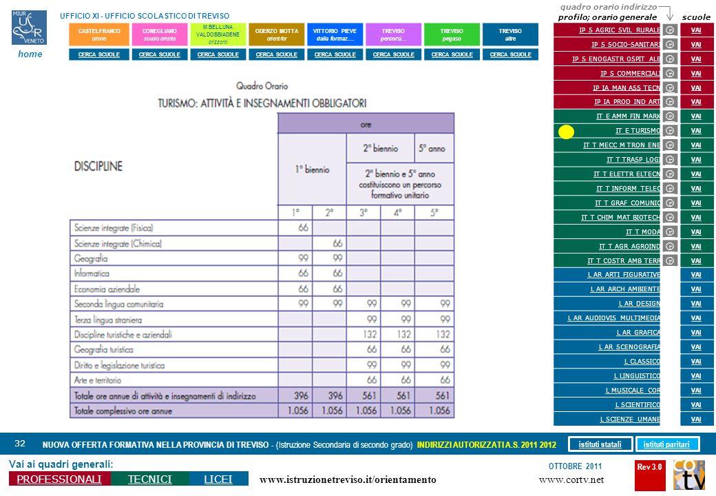 Rev 3.0 www.cortv.net www.istruzionetreviso.it/orientamento 32 Vai ai quadri generali: PROFESSIONALITECNICILICEI OTTOBRE 2011 NUOVA OFFERTA FORMATIVA
