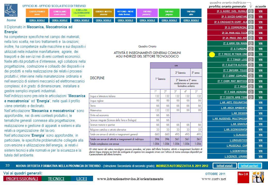Rev 3.0 www.cortv.net www.istruzionetreviso.it/orientamento 33 Vai ai quadri generali: PROFESSIONALITECNICILICEI OTTOBRE 2011 NUOVA OFFERTA FORMATIVA