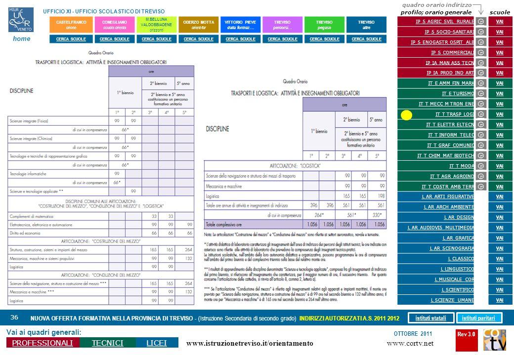 Rev 3.0 www.cortv.net www.istruzionetreviso.it/orientamento 36 Vai ai quadri generali: PROFESSIONALITECNICILICEI OTTOBRE 2011 NUOVA OFFERTA FORMATIVA