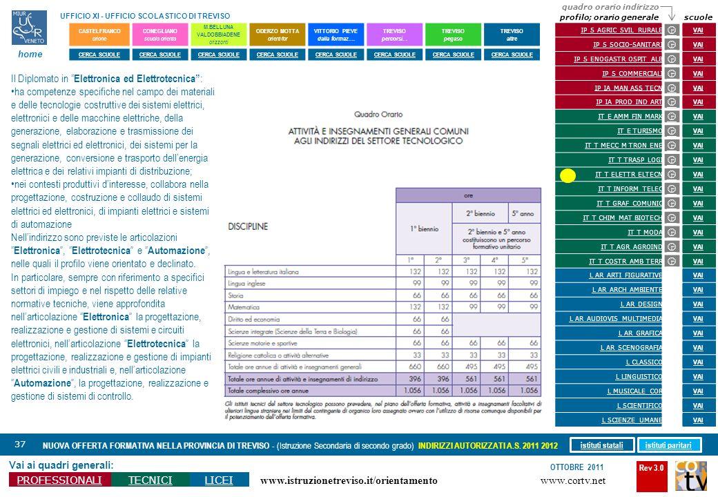 Rev 3.0 www.cortv.net www.istruzionetreviso.it/orientamento 37 Vai ai quadri generali: PROFESSIONALITECNICILICEI OTTOBRE 2011 NUOVA OFFERTA FORMATIVA