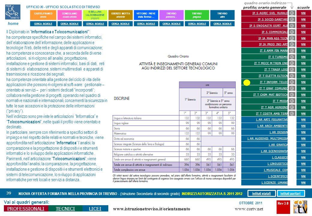 Rev 3.0 www.cortv.net www.istruzionetreviso.it/orientamento 39 Vai ai quadri generali: PROFESSIONALITECNICILICEI OTTOBRE 2011 NUOVA OFFERTA FORMATIVA