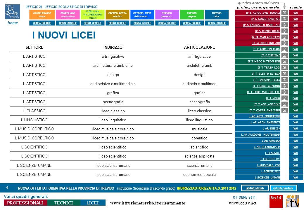 Rev 3.0 www.cortv.net www.istruzionetreviso.it/orientamento 4 Vai ai quadri generali: PROFESSIONALITECNICILICEI OTTOBRE 2011 NUOVA OFFERTA FORMATIVA N