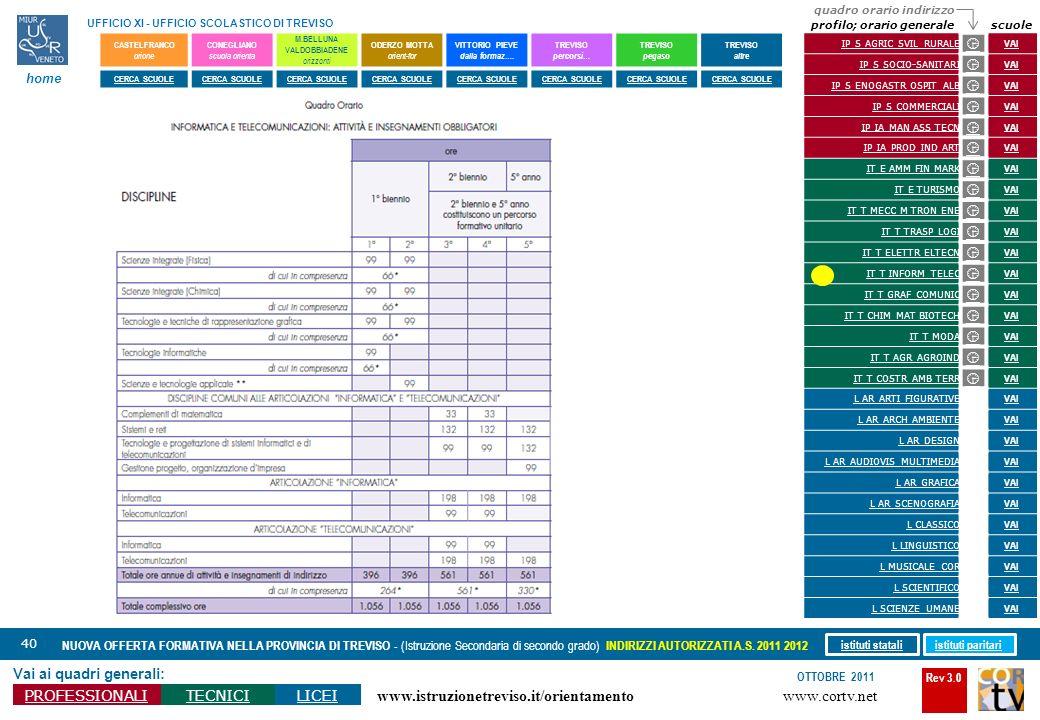 Rev 3.0 www.cortv.net www.istruzionetreviso.it/orientamento 40 Vai ai quadri generali: PROFESSIONALITECNICILICEI OTTOBRE 2011 NUOVA OFFERTA FORMATIVA