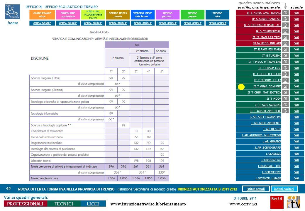 Rev 3.0 www.cortv.net www.istruzionetreviso.it/orientamento 42 Vai ai quadri generali: PROFESSIONALITECNICILICEI OTTOBRE 2011 NUOVA OFFERTA FORMATIVA