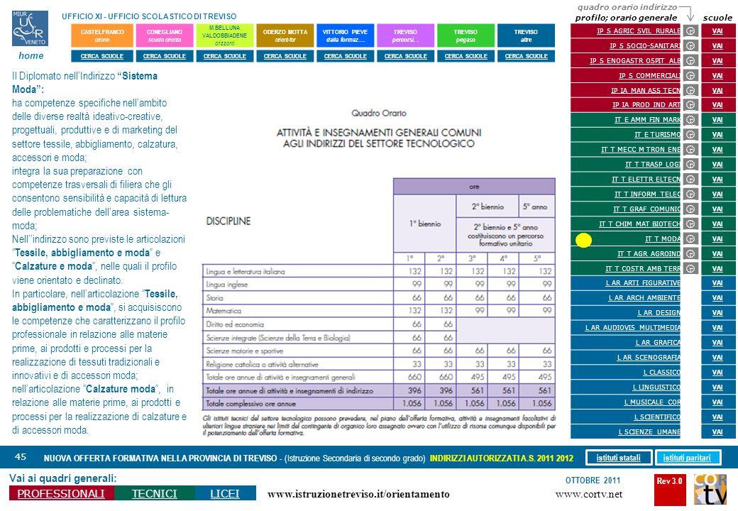 Rev 3.0 www.cortv.net www.istruzionetreviso.it/orientamento 45 Vai ai quadri generali: PROFESSIONALITECNICILICEI OTTOBRE 2011 NUOVA OFFERTA FORMATIVA