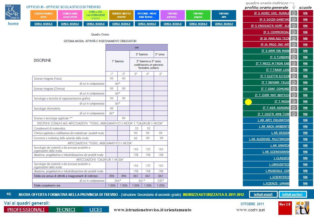 Rev 3.0 www.cortv.net www.istruzionetreviso.it/orientamento 46 Vai ai quadri generali: PROFESSIONALITECNICILICEI OTTOBRE 2011 NUOVA OFFERTA FORMATIVA